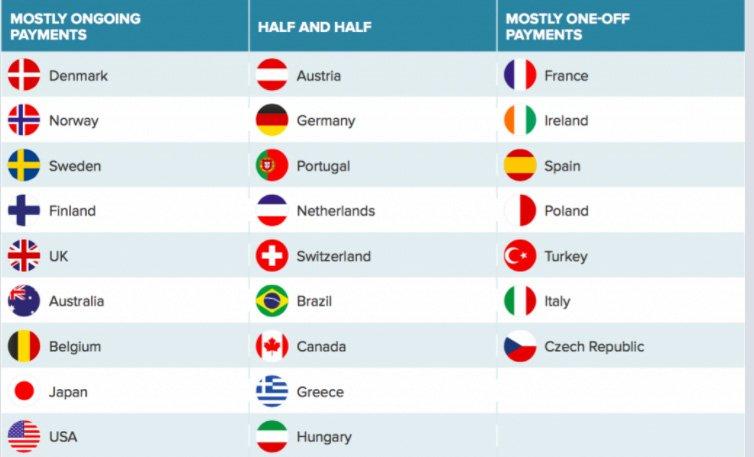 Birinci sütunda internetten habere para ödemeye eğilimli olan ülkeler, ikinci sütunda ödemeye mesafeli olanlar, üçüncü sütunda ise ödeme çok soğuk bakan ülkeler sıralanmış. Tablo: Digital News Report
