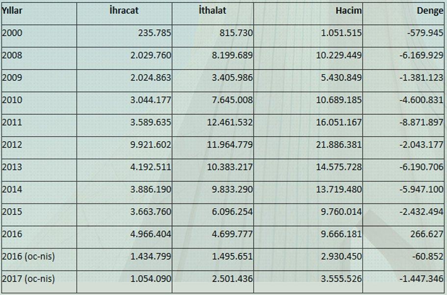 Türkiye-İran Dış Ticaret Değerleri (1.000 Dolar) Kaynak: TÜİK-Ekonomi Bakanlığı