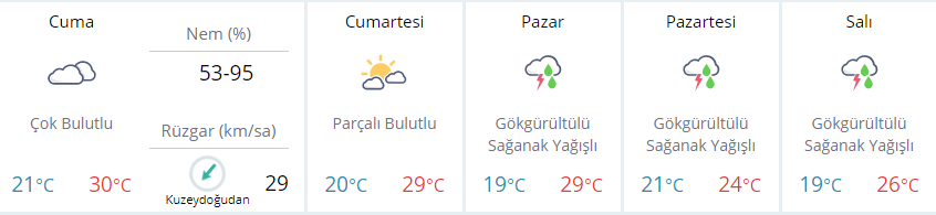 istanbulda-hava-durumu