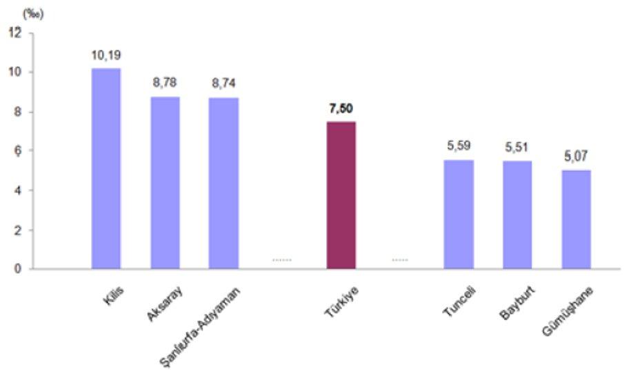 Kaba evlenme hızı 2016 Kaynak: TÜİK