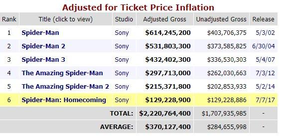 Dün itibariyle Spiderman filmlerinin enflasyona oranlanmış gişe hasılatı. TABLO: Box Office Mojo