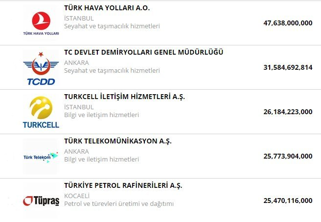 Fortune 500'deki şirketlerin aktif büyüklüğüne bakıldığı zaman TMSF elindeki şirketlerin 40 milyar TL'lik büyüklüğü ile Türkiye'nin en büyük ikinci holdingi konumunda idi.