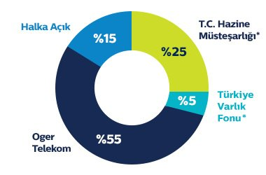 Türk Telekom ortaklık yapısı. GRAFİK: Türk Telekom