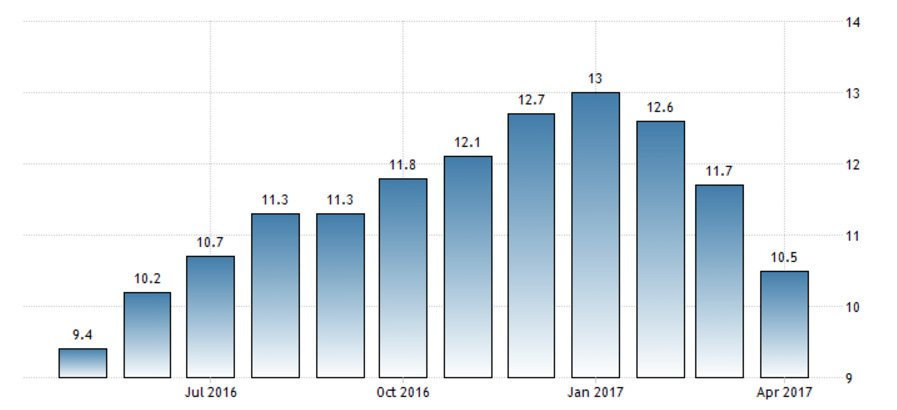 Geçen sene nisan döneminde işsizlik yüzde 9.4 idi. GRAFİK: Trading Economics