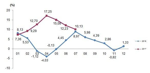 Tarım ÜFE senelik değişim, 2016-2017