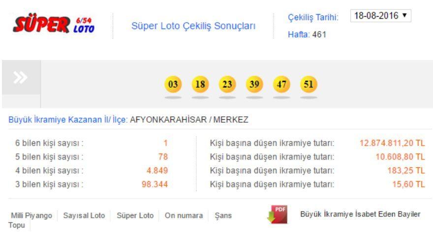 Süper Loto sonuçları 3 Ağustos: 7 milyon lira sahipsiz kaldı! (MPİ 511. hafta çekiliş sonuçları)