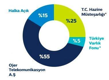 Türk Telekom ortaklık yapısı. Grafik: Türk Telekom