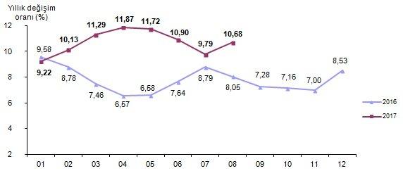 Tüketici fiyat endeksi, Ağustos 2017 Kaynak: TÜİK