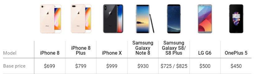 Yeni iPhone ve rekabet ettiği cihazların başlangıç fiyatları.