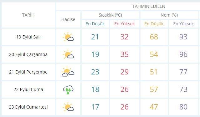 istanbul-havadurumu