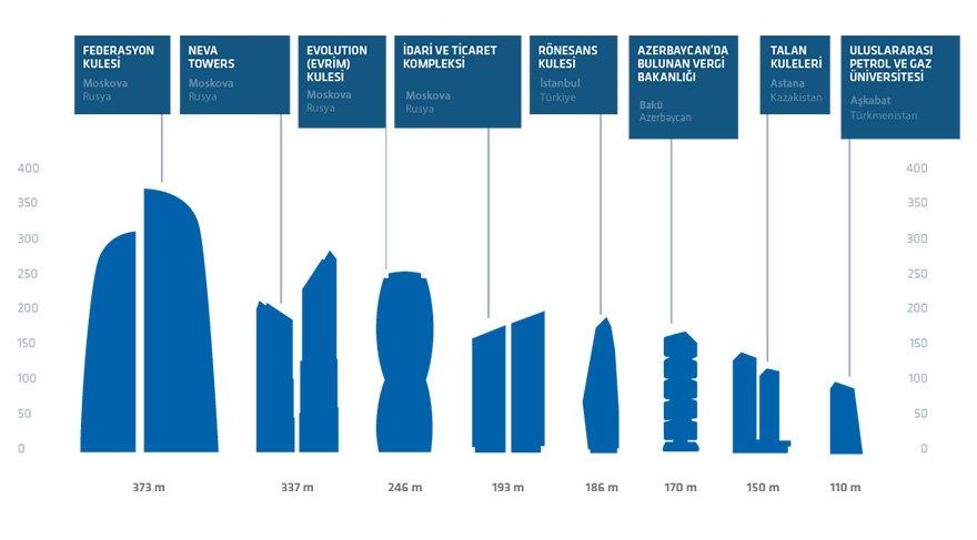 Rönesans'ın Rusya'da inşa ettiği gökdelenler. Grafik: Rönesans Holding