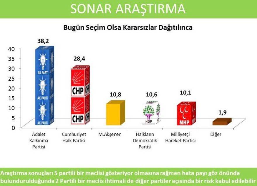 sonar-anket