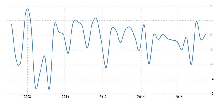 Türkiye'nin son 10 yıldaki büyüme grafiği. Grafik: Trading Economics