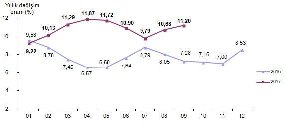 Tüketici fiyat endeksi, Eylül 2017