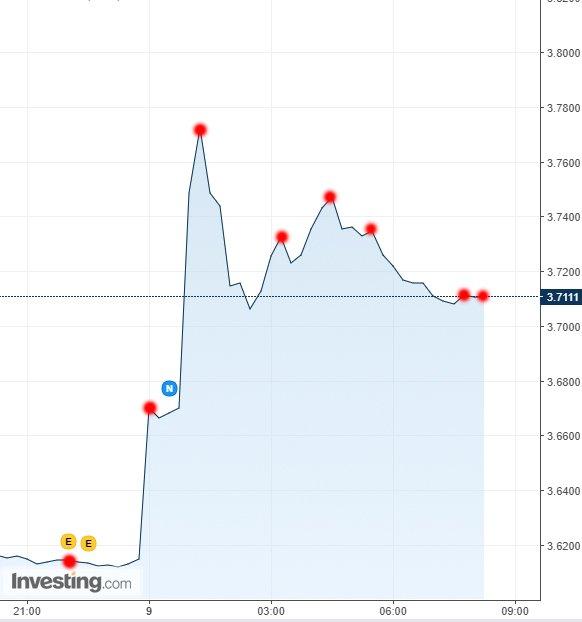 Dün akşam ABD'nin vize işlemlerini durdurma kararını aldığı saat 20:00'dan bu yana dolar/TL'nin seyri. Grafik: Investing.com