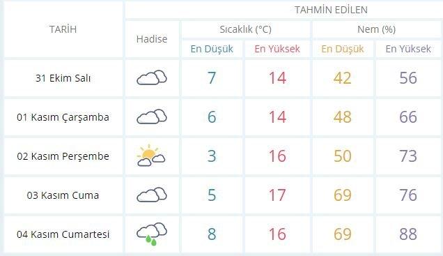 istanbul-5-gunluk-soguk