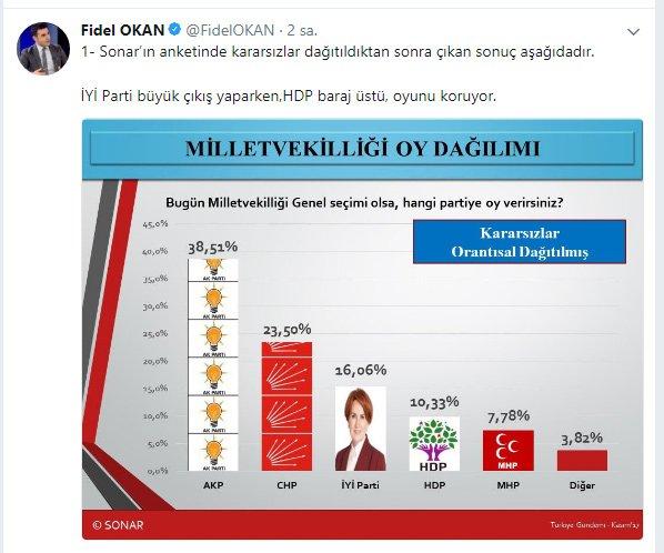 fidel-okan-tweet