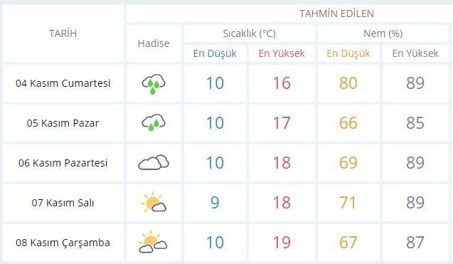 hava-durumu-istanbul-3-kasim