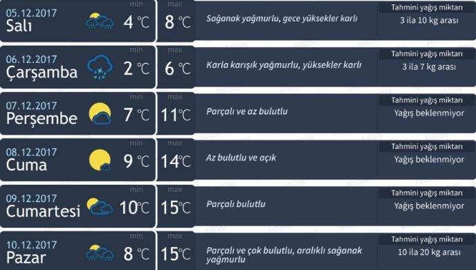 05-12-istanbul-hava