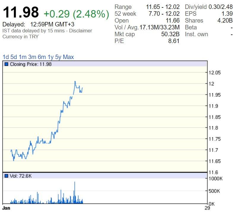 Garanti Bankası hisselerinin bugünkü seyri. Grafik: Google Finance