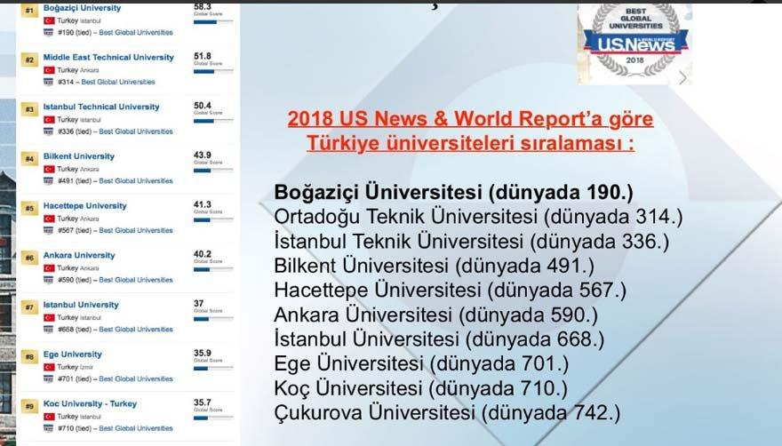 Boğaziçi Üniversitesi Rektörü Prof. Dr. Mehmed Özkan, Cumhurbaşkanı Erdoğan'dan gelen eleştirilerin ardından Twitter hesabından Türkiye üniversitelerinin başarı sıralamasını paylaştı.