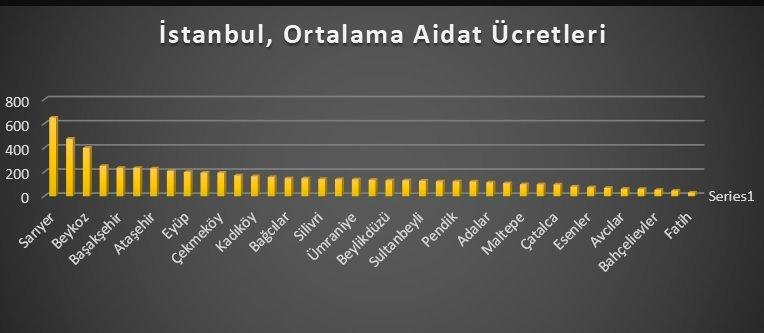 istanbul-ortalamaaidatverileri