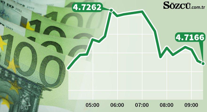 Euro rekor kırdı! İşte Euro kurunda ve dolarda son durum... (14.02.2018)