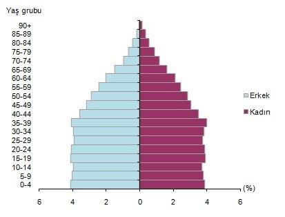 nufus-piramiti