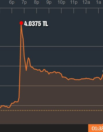 Dolar sabaha karşı 4 TL'nin üzerini görerek tarihi rekorunu kırdı.