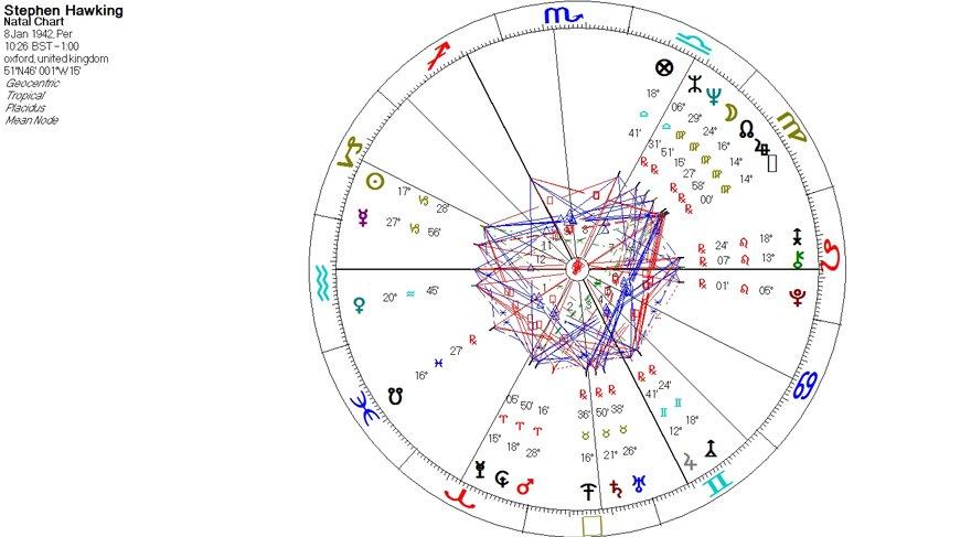 Gelin bir de Stephen'a astrolojik bir bakış açısı ile inceleyelim, doğum haritasında ne gibi işaretler var, bir göz atalım. 8 Ocak 1942'de Oxford'da saat 10:26'da dünyaya gelmiş. Oğlak yükselen Kova ve Ay burcu ise Başak.