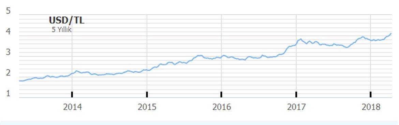 Dolar/TL'nin son beş yıllık seyri