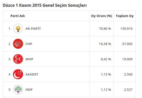 1 Kasım 2015 seçimlerinde Düzce'de AKP yüzde 70'lik oy oranıyla birinci olmuştu.
