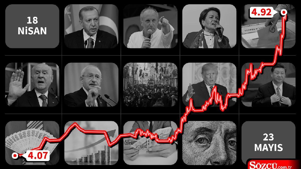 Dolar neden yükseliyor?