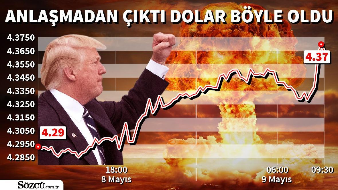 Dolar ne kadar oldu? (09.05.2018)