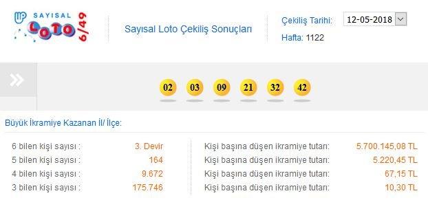 sayisal-loto-12-mayis
