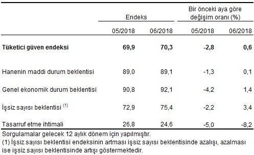 Tüketici güven endeksi, alt endeksleri ve değişim oranları, Haziran 2018