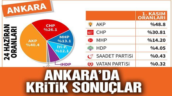 Başkent 'Cumhur İttifakı' dedi, muhalefet yüzde 46'da kaldı… İşte Ankara seçim sonuçları!