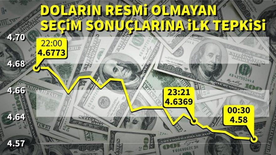 Doların resmi olmayan seçim sonuçlarına ilk tepkisi | Dolar ne kadar oldu?