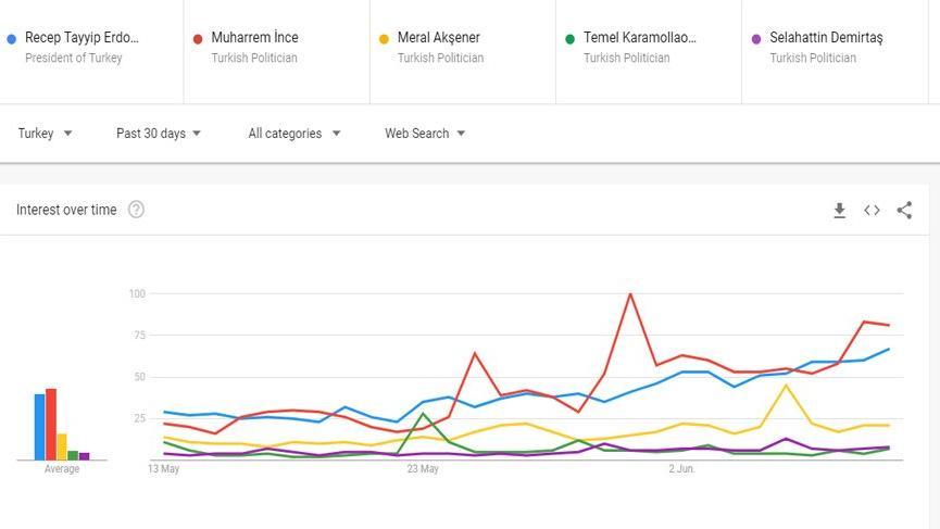 Google aramalarında İnce, Erdoğan'ı geçti