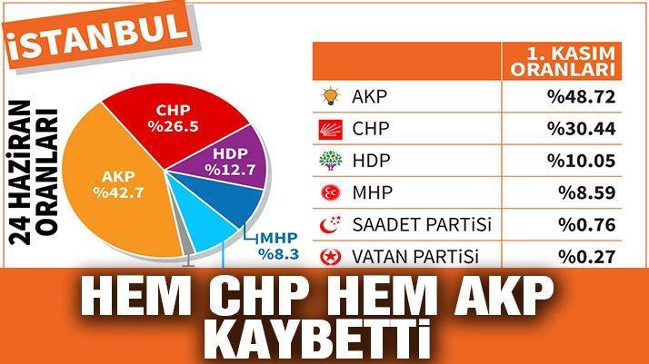 İstanbul'da durum ne? Hem AKP hem de CHP İstanbul'da kaybetti