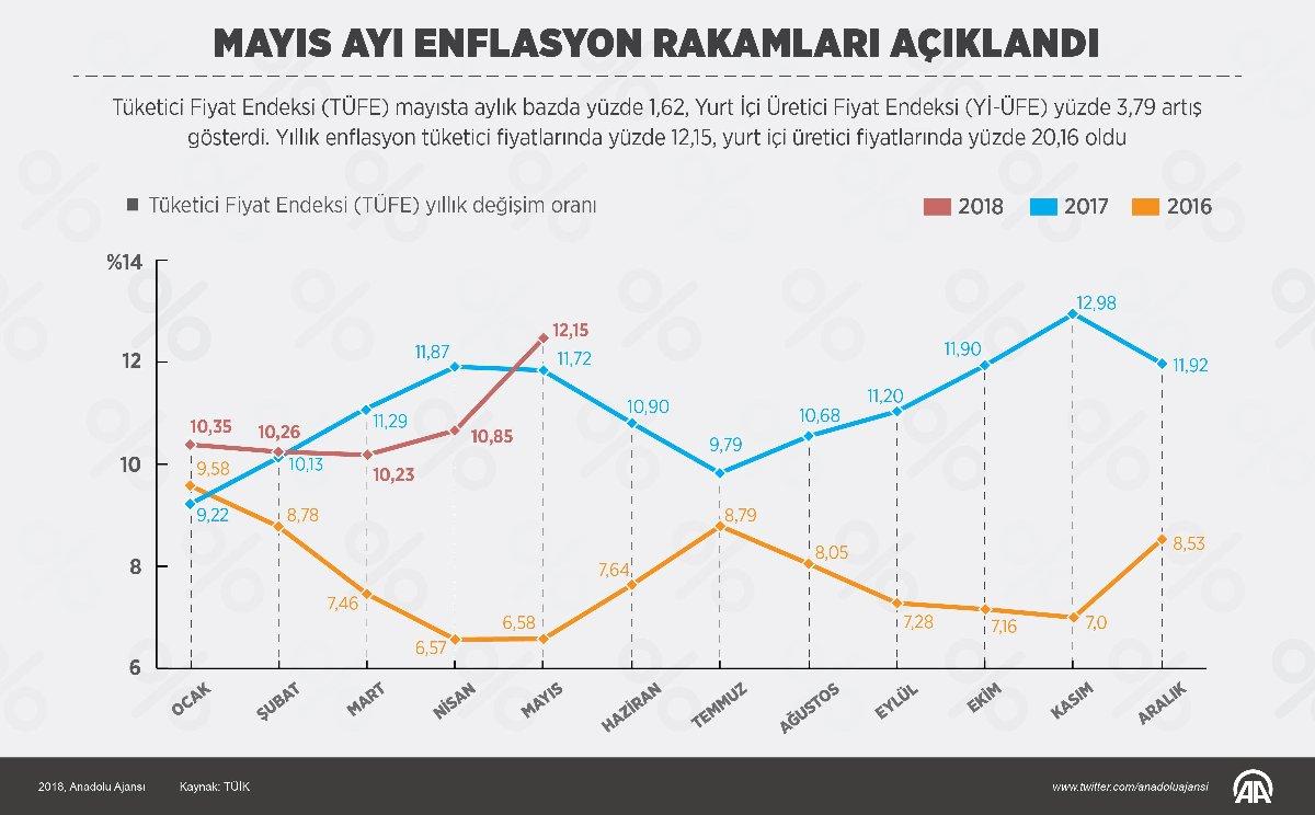 mayis-enflasyon