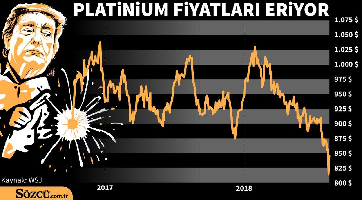 Platinyum fiyatları ticaret savaşlarının etkisiyle otomotiv sektöründeki belirsizlik yüzünden gittikçe eriyor. GRAFİK: Sozcu.com.tr
