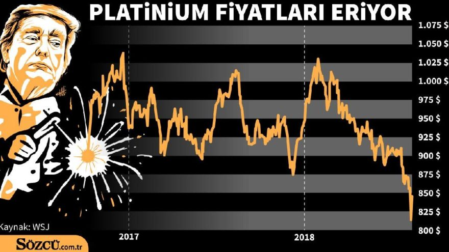 Platinium fiyatlarında büyük düşüş