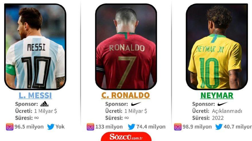 Dünyanın en çok kazanan üç futbolcusu elendi