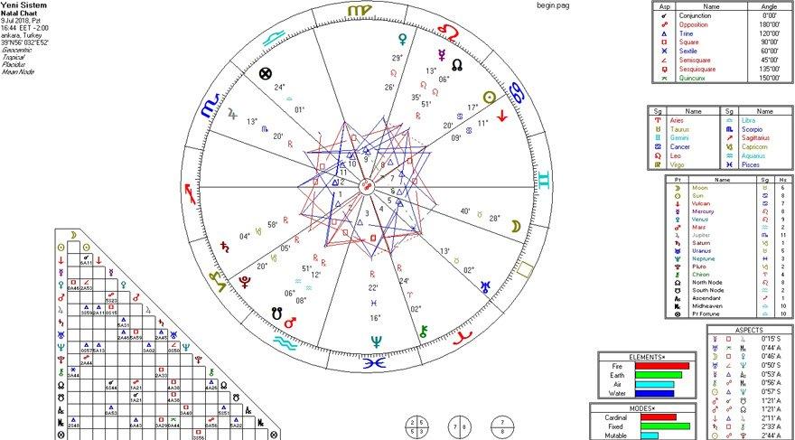 Yengeç burcu, yükselen burcu Yay ve Ay burcu ise Boğa. Bir doğum haritasının en önemli üç ayağı, Güneş, Ay, Yükselen bunların konumları, aldığı açılar ve Ay fazı bize haritanın ne kadar güçlü veya güçsüz olduğu konusunda fikir verir.