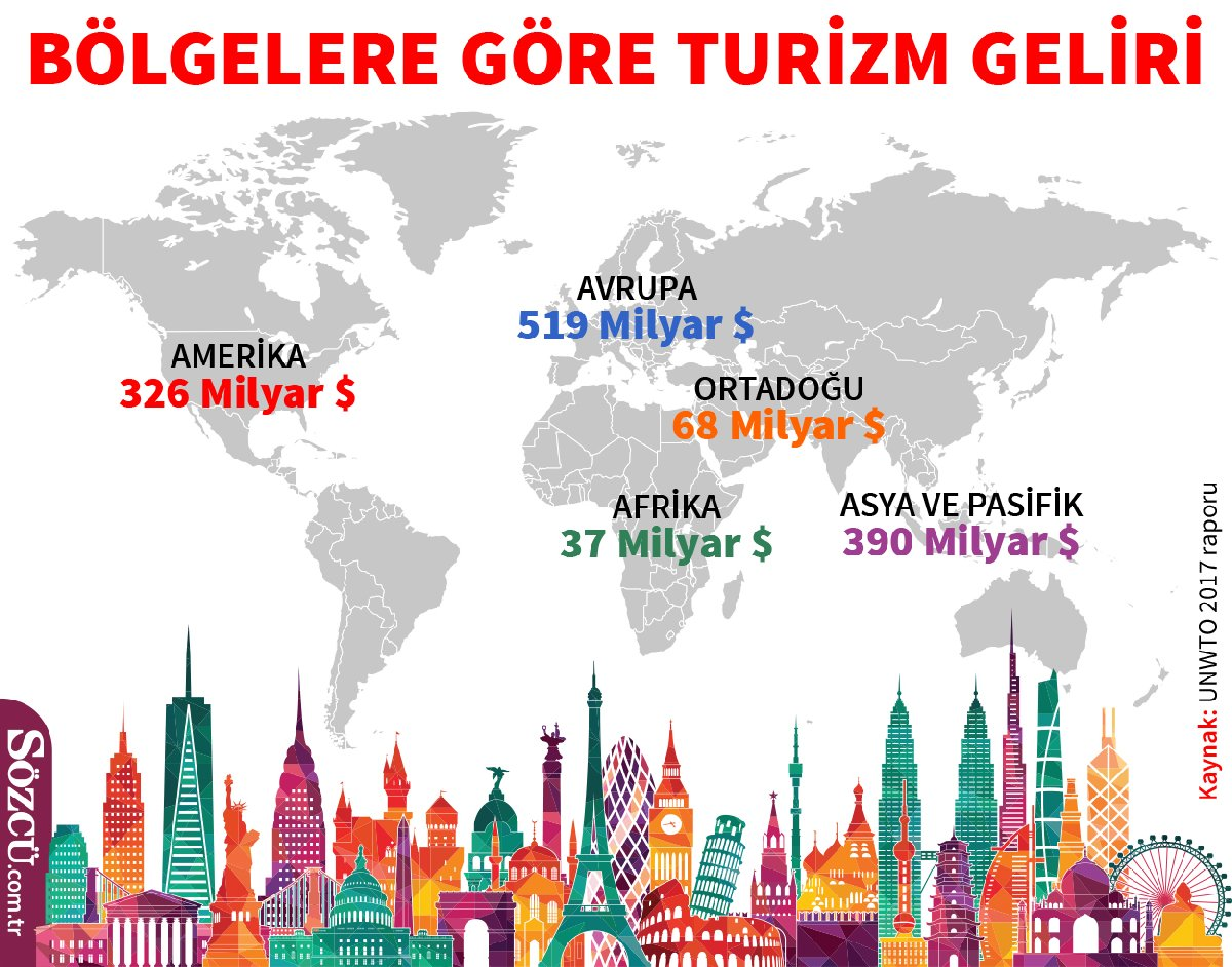 Dünya'da ve Türkiye'de turizm