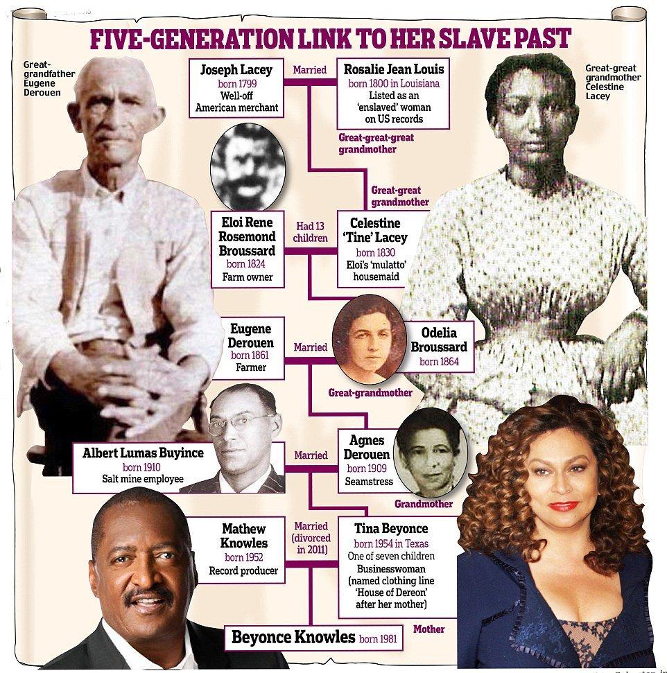 Dailymail, Beyonce'nin geçmişini araştırdı ve ortaya bu grafik çıktı...