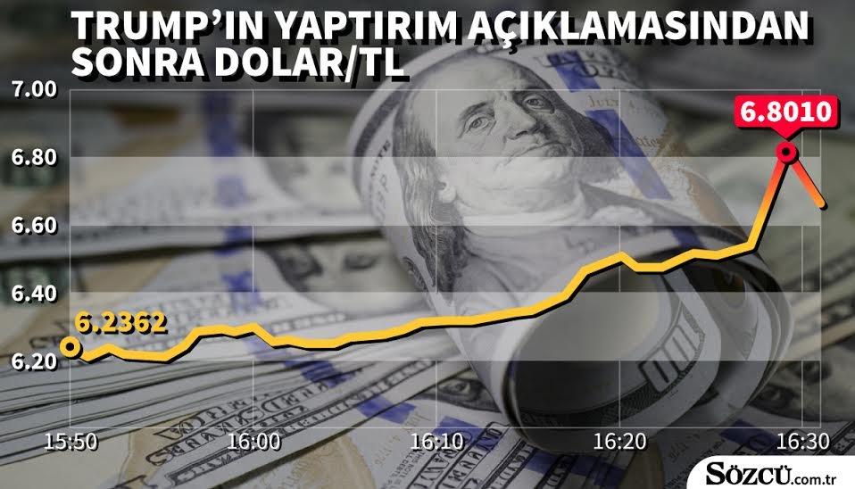 dolarturmp