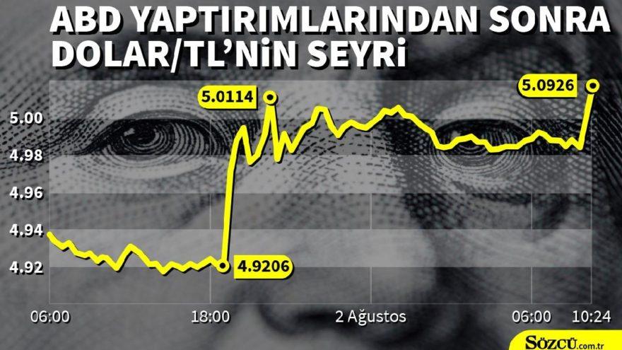 Dolar yaptırımlarla beraber rekor üstüne rekor kırdı! Dolar kuru ne kadar oldu? İşte Dolar/TL'de son durum…