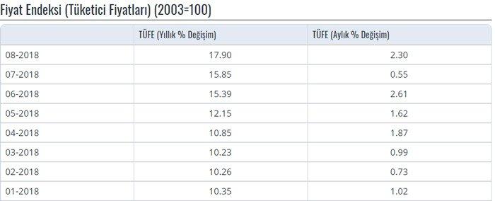 Yılbaşından bu yana enflasyon rakamları. Tablo/Merkez Bankası
